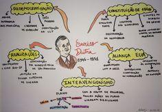 Governo Dutra - História do Brasil