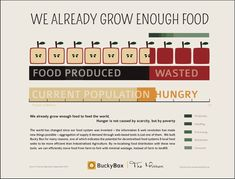 We already grow enough food. #Hunger is caused by #poverty not food scarcity.