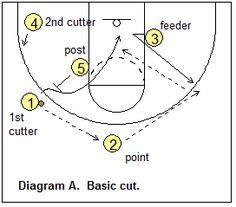 Shuffle offense - basic pattern
