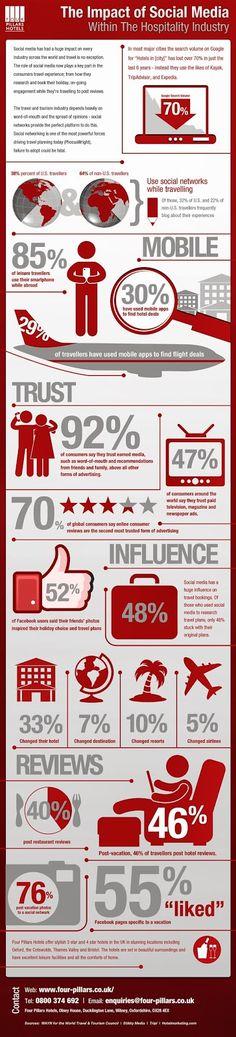 L'influence des médias sociaux dans l'hôtellerie #Infographie | via #BornToBeSocial - Pinterest Marketing