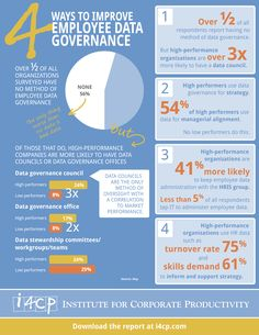 Business and management infographic & data visualisation 4 Ways to Improve Data Governance Infographic Infographic Description Talent Management, Project Management, Data Science, Computer Science, Gdpr Compliance, Data Quality, Free Infographic, Business Intelligence, Data Analytics