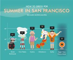 Illustrated Guide to Dressing for San Francisco Summer