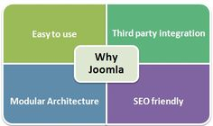 Best Option for Converting PSD to Joomla – Automated or Hand Coded?