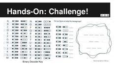 Binary Decoder Key Material originated from CODE.org [thanks Nancy Dohr] Link: http://fr.slideshare.net/AngelaDeHart/binary-bracelets-44753374/8?smtNoRedir=1