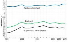 Kuvio 9. Tuotannontekijätulojen, bruttorahatulojen ja käytettävissä olevien rahatulojen Gini-kertoimet (%) 1995–2014.