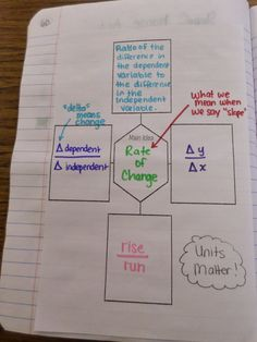 Rate of Change Graphic Organizer
