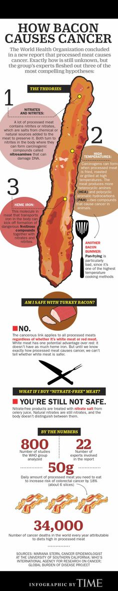 This graphic breaks down the latest bad news about processed meat