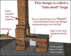 brick forge design - Google Search