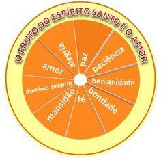 o fruto do espírito santo