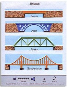 types of bridges - Google Search
