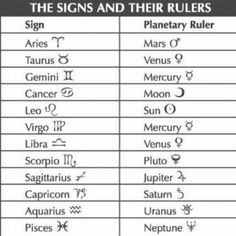 The Dual ruled signs, Scorpio, Aquarius and Pisces – Michael Bartlett Zodiac Signs Pisces, Zodiac Quotes, Astrology Signs, Scorpio, Aquarius, Binding Energy, Medical Astrology, Freaky Quotes, Cancer Moon