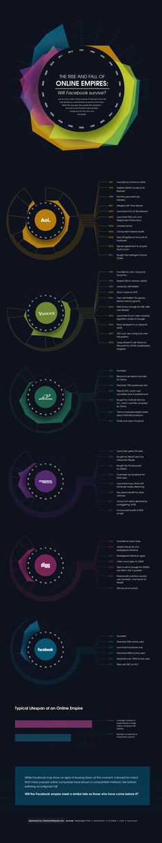 Data visualization infographic & Chart The rise and fall of online empires. Infographic Description The rise and fall of online empires Information Visualization, Data Visualization, Web Design, Social Networks, Social Media, Gui Interface, Info Board, E Mc2, Information Graphics