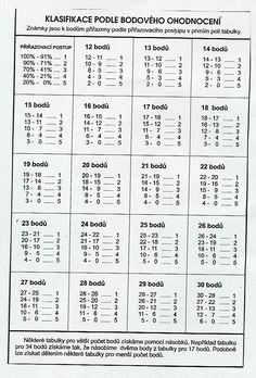 4.B ZŠ LANŠKROUN -PETR KULIČKA - Fotoalbum - Klasifikační tabulka bodového hodnocení - Klasifikační tabulka