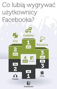 Co lubią wygrywać użytkownicy Facebooka?