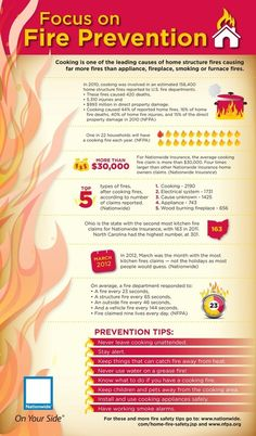 Home Fire Safety and Prevention Tips #FireSafety #HomeSafety #FirePrevention