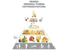 piramida żywności i żywienia