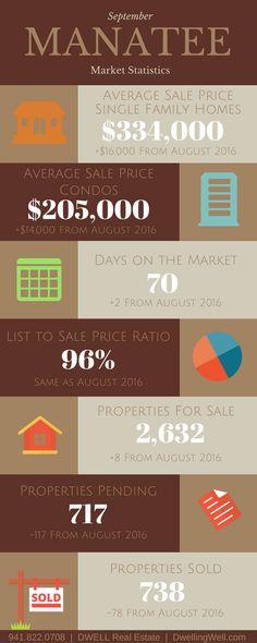 September 2016 Manatee Real Estate Market Statistics. DwellingWell.com