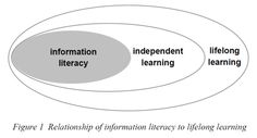 RECONNECTING INFORMATION LITERACY WITH LIFELONG LEARNING