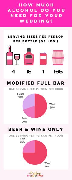 Heres The Ultimate Wedding Alcohol Calculator | A Practical Wedding