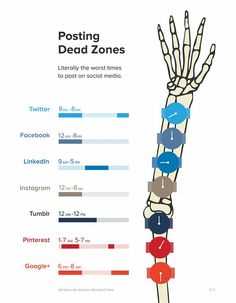 Avoid These Social Media Dead Zones Infographics #linkedinmarketing