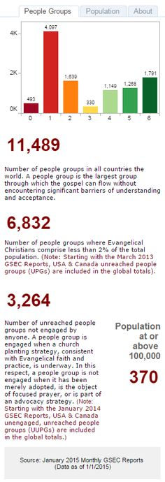 Global Research, International Mission Board, SBC