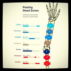 Gli orari peggiori in cui pubblicare  (Fonte http://www.socialmediatoday.com/marketing/sarah-snow/2015-07-30/post-smart-when-not-post-social-media-infographics)  #mercury#deadzone#socialmedia#socialmediamarketing#times#posting#marketingdigital #socialnetwork #socialmedia#socialmediamanager #marketing#socialnetwork#instamarketing#instasocial#momentimorti#consigli#infografica #infographic#instainfographic#followus#like4like#howpostingisdone#facebook #twitter#instagram#youtube#social by…