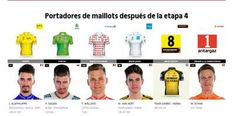 Tour de Francia - Clasificaciones 2019 al final de la etapa 4, Nancy. No hay cambios en la general. Taekwondo, Taipei, Tour De France, Singapore, Tae Kwon Do