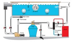 Swimming pool schematic installation example with heat exchanger