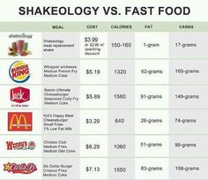Shakeology vs. Fast Food.  Sometimes you don't realize the gruesome truths until they're side by side.