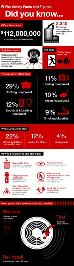 Office Fire Safety Tips: How to Prevent Office Fires and Stay Safe Public Service - Mankato Times Fire safety awareness should be a year-around goal at your office. It helps prevent office fires and saves lives. In fact, office fires are responsible for $112 million in property damage each year. Sharing the fire safety facts…