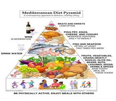 meditteranean diet...has really helped me with pain!
