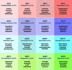 1000 Images About Intj Amp Other Personality Quirks On