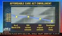 Fox News routinely provides shining examples of how NOT to present data. The values on the Y-axis are moving in the wrong direction, giving the impression that enrollment in in the ACA is somehow decreasing. Also, the unused space just below the title helps give the impression that enrollment has always been low.