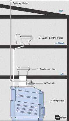 les toilettes sèches Clivus Multrum » HYDROTERRA Toilettes sèches