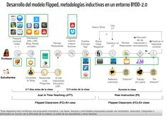Desarrollo del modelo Flipped, metodologías inductivas en un entorno BYOD-2.0 Flip Learn, Teaching Methodology, Flipped Classroom, Apps, Instructional Design, Learning, Android, Twitter, Templates