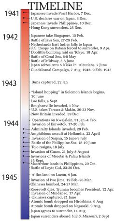 world history timeline - - Yahoo Image Search Results World History Lessons, Us History, History Facts, Family History, American History, Ancient History, Strange History, Asian History, Tudor History