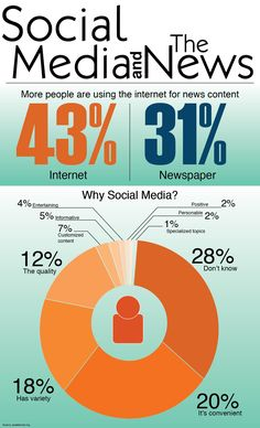 """From """"Citizen Journalism, Social Media, and its Impact on News Media"""" story by Jkras390 on Storify."""