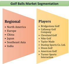 Global Golf Balls Market Segmentation By 24 Market Reports