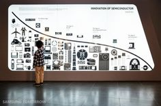 Cell Phone Reviews: Samsung History on Display at New Innovation Museum, Korea