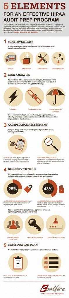 30 Best HIPAA images in 2015 | Health information management