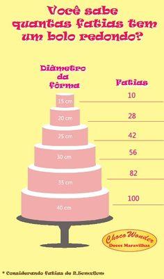 Quantas fatias por tamanho de bolo redondo