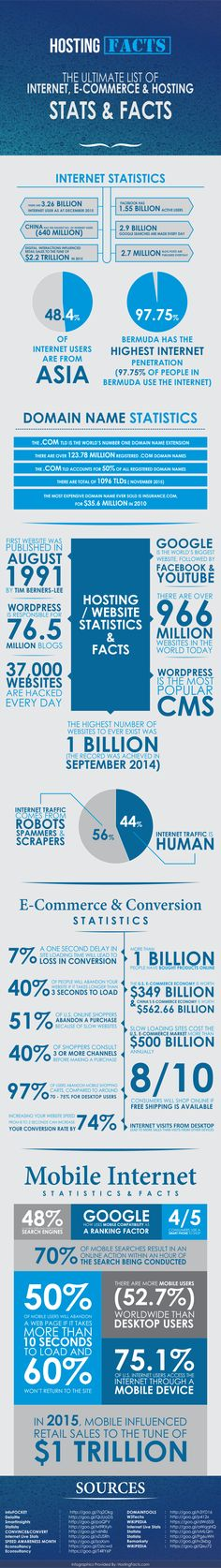 The Ultimate List of Internet, E-commerce & Hosting Stats & Facts (Infographic)