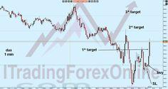La strategia che ho spiegato ieri funziona anche sugli #indici. Questa è un'operazione sul DAX cfd.  Su ogni strumento i movimenti sono diversi, ma c'è sempre un denominatore comune. Concentrati su un sottostante e studialo bene. Gli orari contano molto.   Qui la spiegazione della tecnica: http://www.itradingforexonline.com/2016/06/trading-scalping-barra-decisione-mani-forti.html  #trading #cfd #dax #ger30