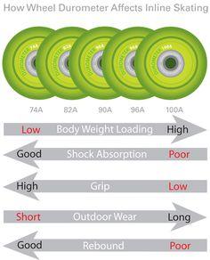 Inline Skate Wheel Replacement Info - Wheel Durometer Affect