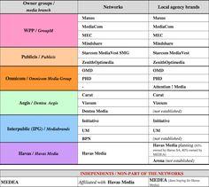 Majetková struktura tuzemského trhu mediálních agentur. Zdroj: Recma