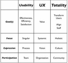 Table differentiating usability, UX, and Totality