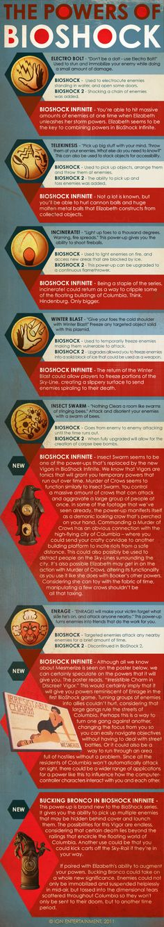Be a Creative Killer in BioShock Infinite | Visit our new infographic gallery at visualoop.com/