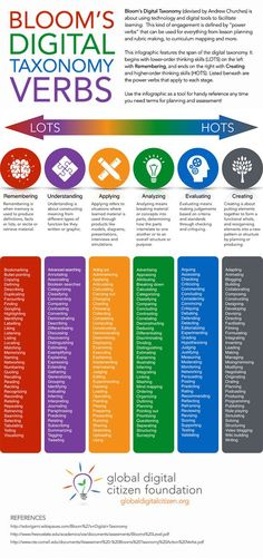 Global Digital Citizen Foundation  Bloom's Digital Taxonomy Verbs. This is a fun chart that classifies verbs related to technology by their basic function. This could be an invaluable tool for ELLs seeking to build their vocabulary in the digital age, particularly if the use of technology is not as prevalent in their home country as it is in the U.S.: