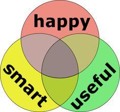 Happy, Smart, and Useful | Derek Sivers