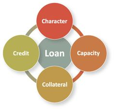The Four C's of Borrowing -- Redfin  #ggda